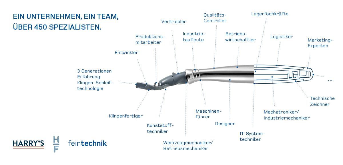 Rasierer der Feintechnik GmbH Eisfeld und daran mitwirkende Spezialisten – Kampagnenentwicklung durch die Rittweger + Team Werbeagentur GmbH