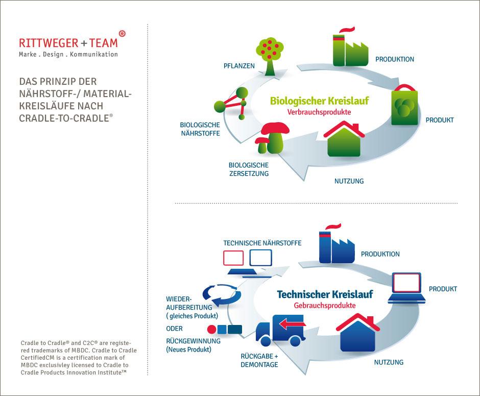 Das Prinzip der Nährstoff-/Material-Kreisläufe nach Cradle to Cradle: Biologischer Kreislauf für Verbrauchsprodukte und Technischer Kreislauf für Gebrauchsprodukte (©RITTWEGER + TEAM Werbeagentur)