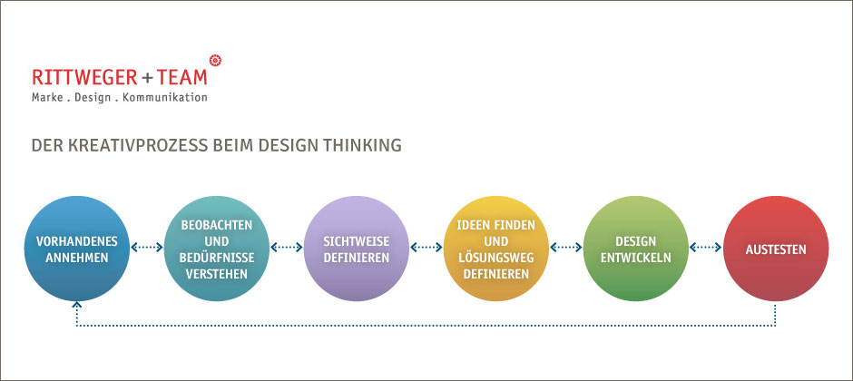 Der Kreativprozess beim Design Thinking der Agentur Rittweger und Team Vorhandenes annehmen, Beobachten und Bedürfnisse verstehen, Sichtweise definieren, Ideen finden und Lösungsweg definieren, Design entwickeln, Austesten