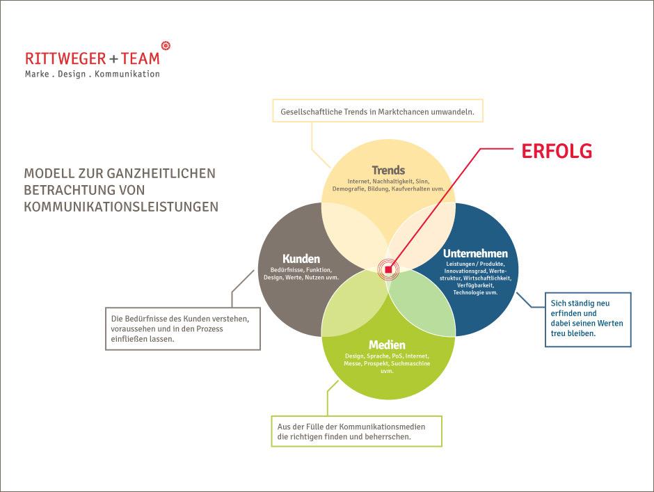 Modell zur ganzheitlichen Betrachtung von Kommunikationsleistungen der RITTWEGER + TEAM Werbeagentur: Unternehmenswerte und -leistungen, Kundenbedürfnisse, Trends und Medienauswahl im Zusammenspiel für erfolgreiche Kommunikation.