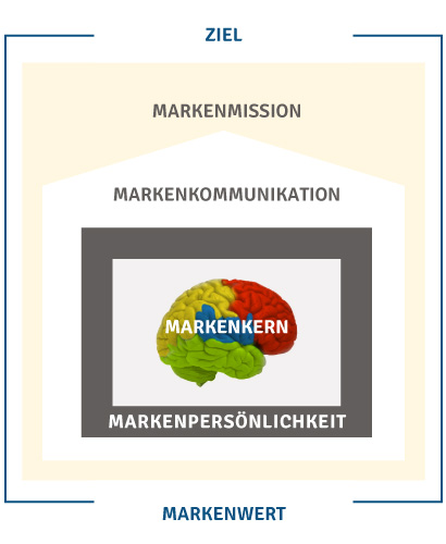 Modell zur Markentechnik der Rittweger + Team Werbeagentur zur Markenentwicklung: Im Fokus steht der Markenkern nach Erkenntnissen des Neuromarketings, umgeben von der Markenpersönlichkeit, die Markenkommunikation bildet das Dach, darüber steht die Markenmission, umgeben von Markenwert und Ziel