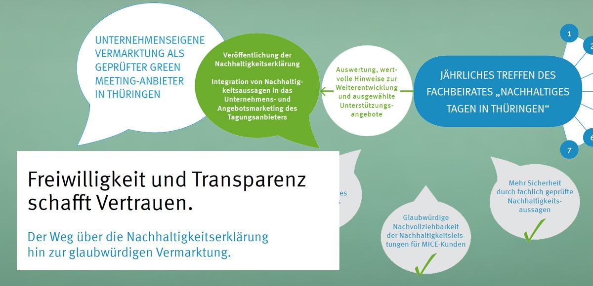 Freiwilligkeit und Transparenz schafft Vertrauen. Der Weg über die Nachhaltigkeitserklärung hin zur glaubwürdigen Vermarktung aus dem Konzept zur Positionierung Thüringens als nachhaltigen Tagungsstandort von der Thüringer Tourismus GmbH