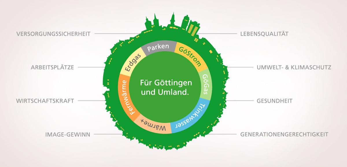 Versorgungs-(Leistungen) der Stadtwerke Göttingen