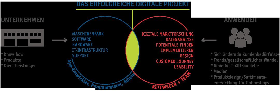 Das erfolgreiche digitale Projekt aus Unternehmens- und Anwendersicht - Leistungen von Entwicklern, Programmierern und Admins sowie der Rittweger + Team Werbeagentur
