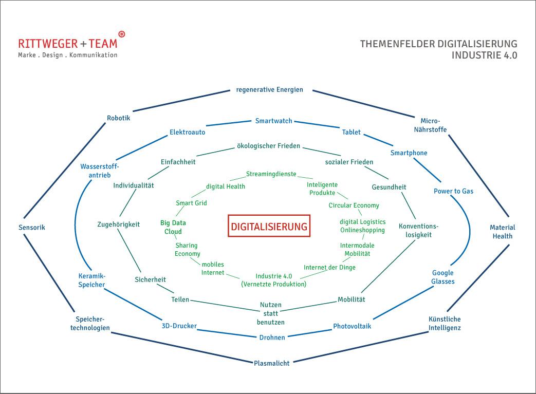 Themenfelder und Zuammenhänge Megatrend Digitalisierung und Industrie 4.0 der Rittweger + Team Werbeagentur
