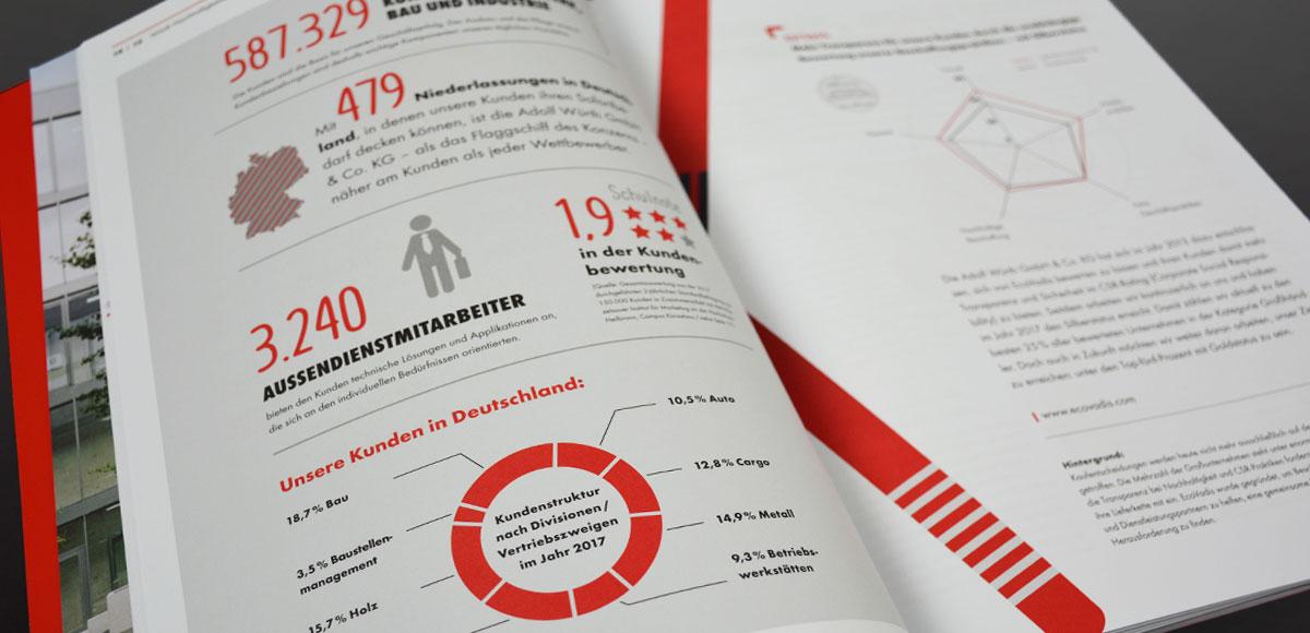 Nachhaltigkeitsbericht Adolf Würth