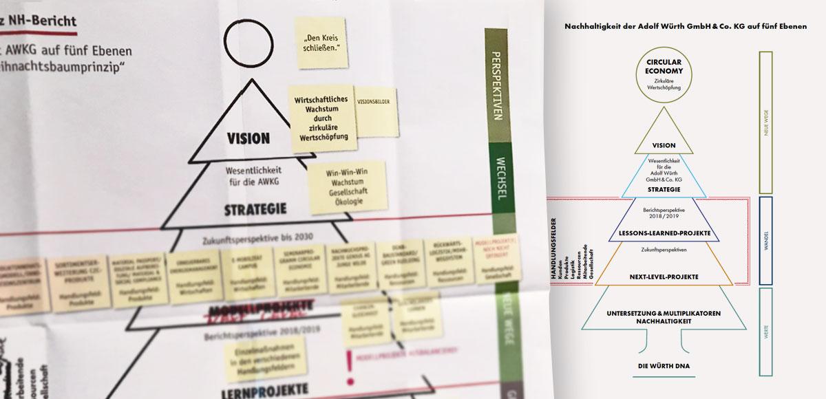 Entwicklugsskizze und fertiges Strategiemodell Zirkuläre Wertschöpfung der Adolf Würth GmbH & Co. KG